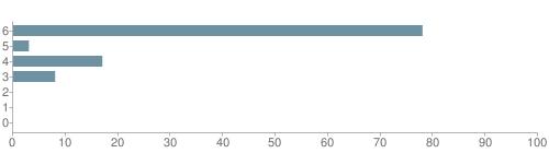 Chart?cht=bhs&chs=500x140&chbh=10&chco=6f92a3&chxt=x,y&chd=t:78,3,17,8,0,0,0&chm=t+78%,333333,0,0,10|t+3%,333333,0,1,10|t+17%,333333,0,2,10|t+8%,333333,0,3,10|t+0%,333333,0,4,10|t+0%,333333,0,5,10|t+0%,333333,0,6,10&chxl=1:|other|indian|hawaiian|asian|hispanic|black|white